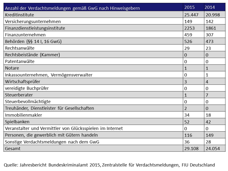 Anzahl der Verdachtsmeldungen gemäß GwG nach Hinweisgebern