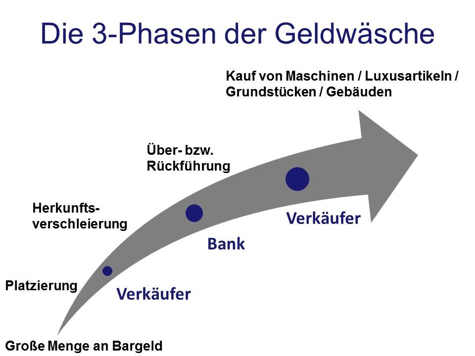 3-Phasen der Geldwäsche