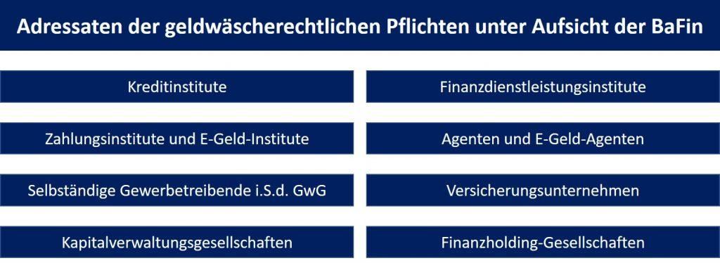Adressaten der geldwäscherechtlichen Pflichten unter Aufsicht der BaFin