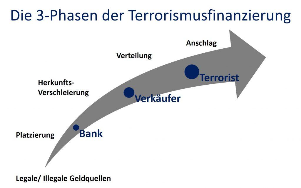 Die 3-Phasen der Terrorismusfinanzierung