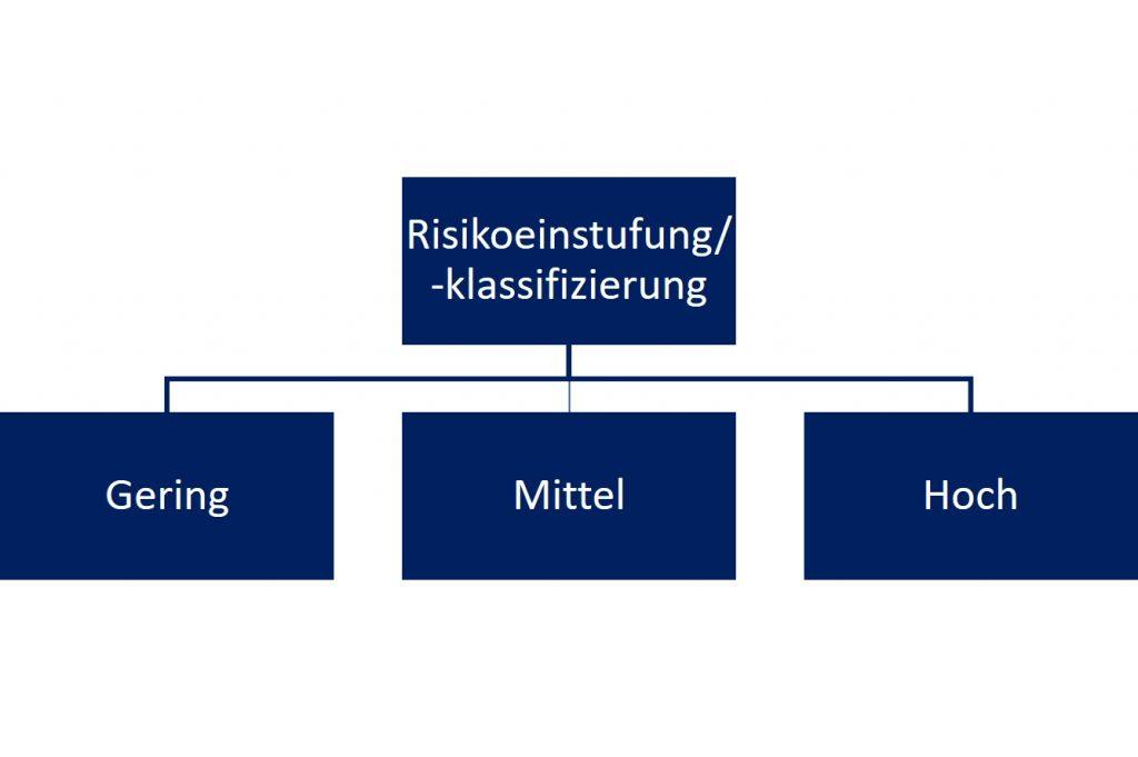 Risikoeinstufung und -klassifizierung