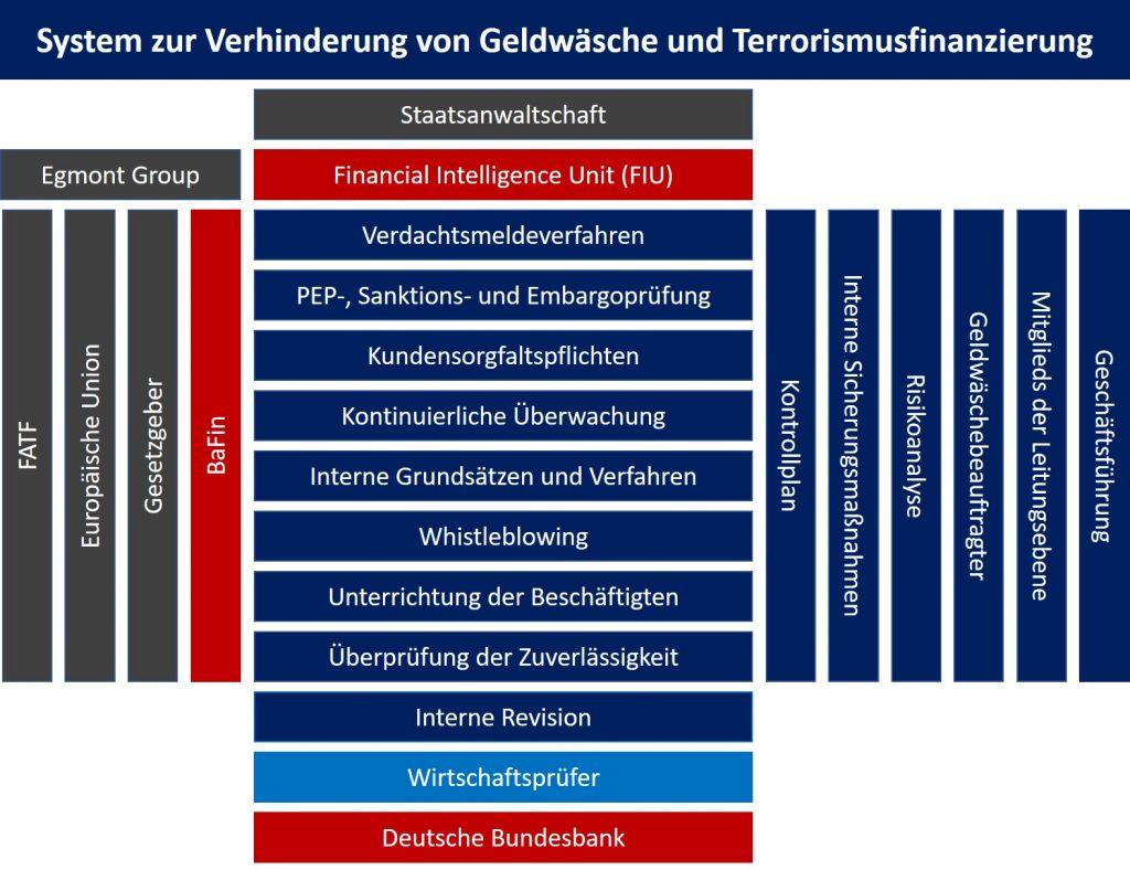 System zur Verhinderung von Geldwäsche und Terrorismusfinanzierung