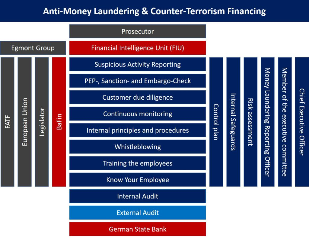 Anti-Money Laundering and Counter-Terrorism Financing System